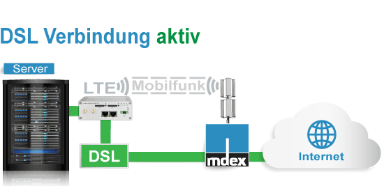 DSL Backup inaktiv