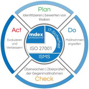 mdex Plan / Do / Check / Act - PDCA-Modell
