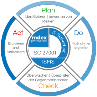 mdex ISMS