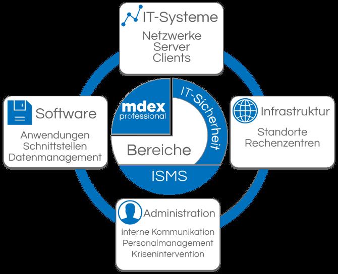 mdex ISMS Bereiche
