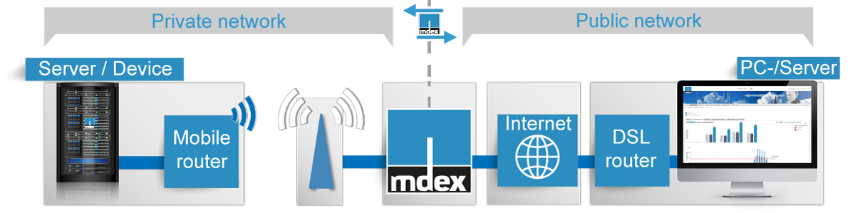 Access to a fixed public IP address in the LTE mobile network