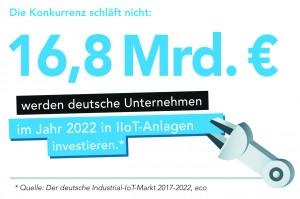 IoT-Investitionen in Deutschland